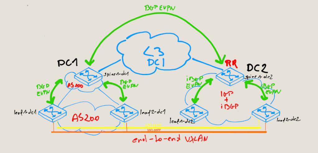 Arista BGP EVPN+VXLAN for DCI – netmindblog